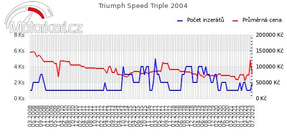 Triumph Speed Triple 2004