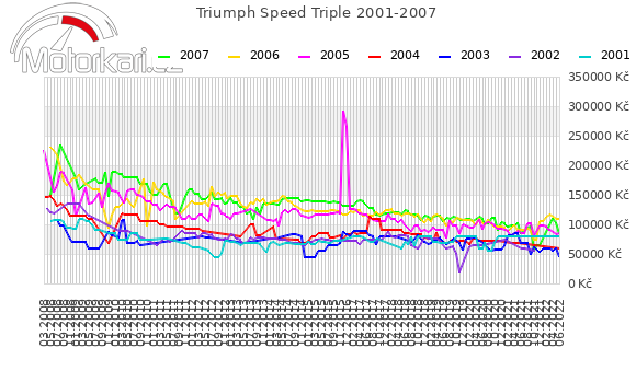 Triumph Speed Triple 2001-2007