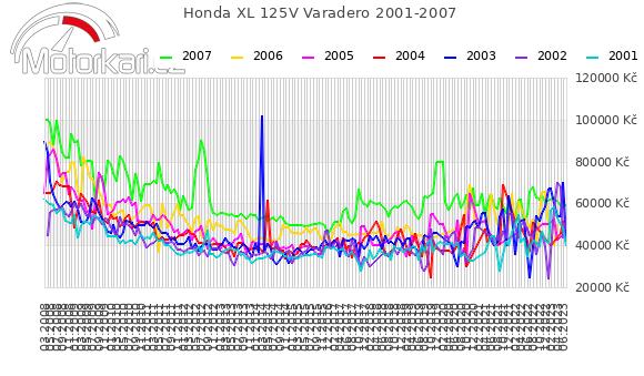 Honda XL 125V Varadero 2001-2007