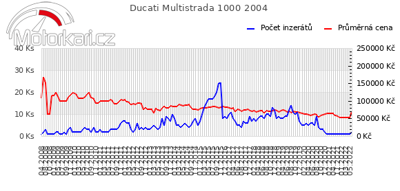 Ducati Multistrada 1000 2004