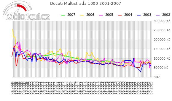 Ducati Multistrada 1000 2001-2007