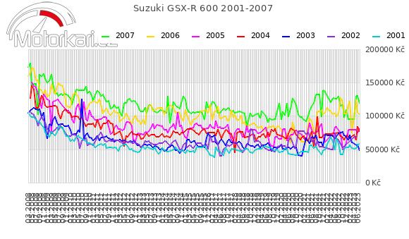 Suzuki GSX-R 600 2001-2007