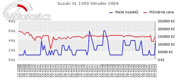 Suzuki VL 1500 Intruder 2004