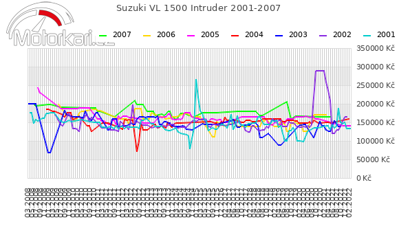 Suzuki VL 1500 Intruder 2001-2007