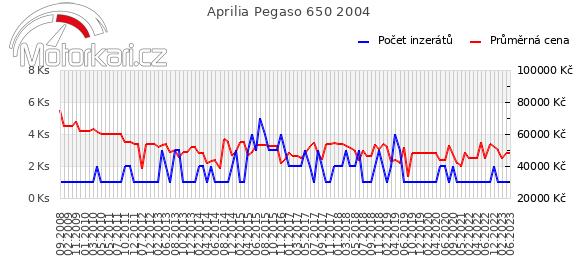 Aprilia Pegaso 650 2004