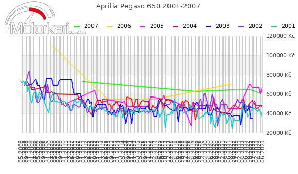 Aprilia Pegaso 650 2001-2007