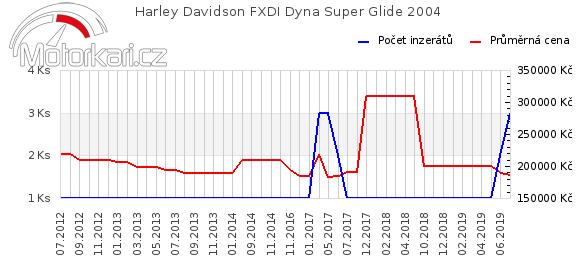 Harley Davidson FXDI Dyna Super Glide 2004
