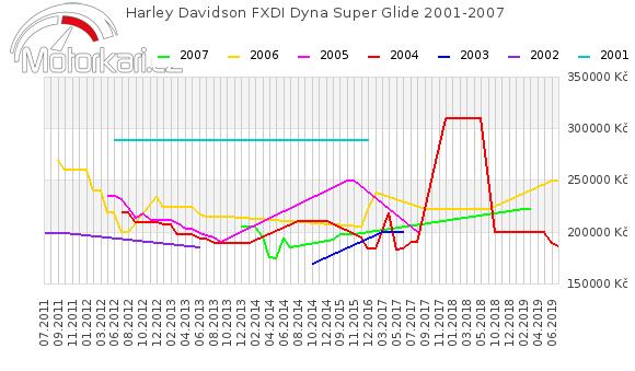Harley Davidson FXDI Dyna Super Glide 2001-2007