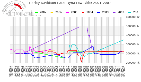 Harley Davidson FXDL Dyna Low Rider 2001-2007