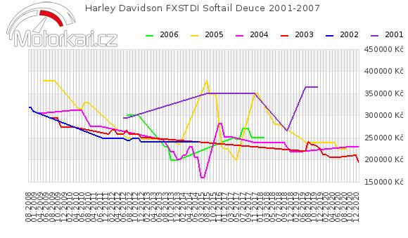 Harley Davidson FXSTDI Softail Deuce 2001-2007