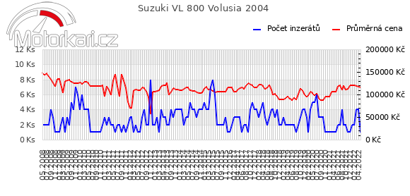 Suzuki VL 800 Volusia 2004