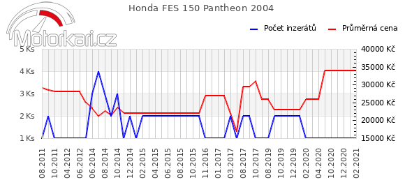 Honda FES 150 Pantheon 2004