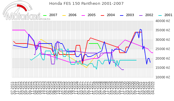 Honda FES 150 Pantheon 2001-2007