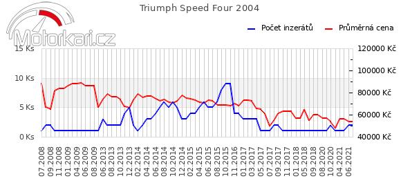 Triumph Speed Four 2004