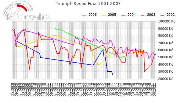 Triumph Speed Four 2001-2007