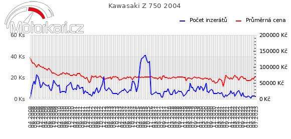 Kawasaki Z 750 2004
