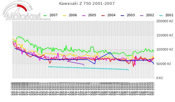 Kawasaki Z 750 2001-2007