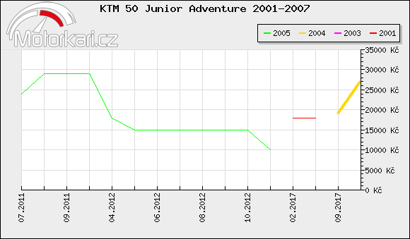 KTM 50 Junior Adventure 2001-2007