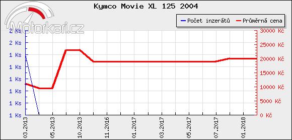 Kymco Movie XL 125 2004