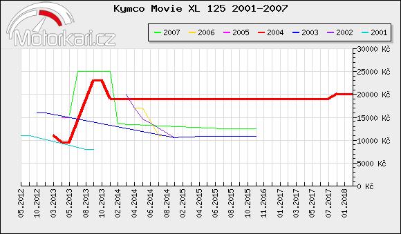 Kymco Movie XL 125 2001-2007