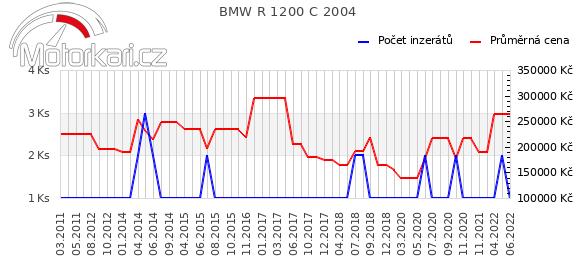 BMW R 1200 C 2004