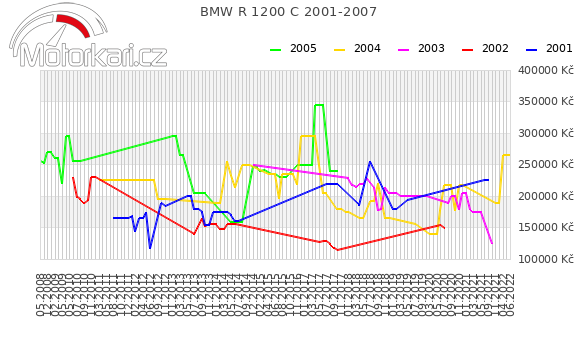 BMW R 1200 C 2001-2007