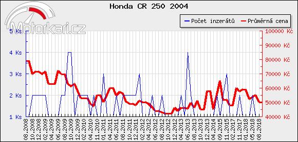Honda CR 250 2004