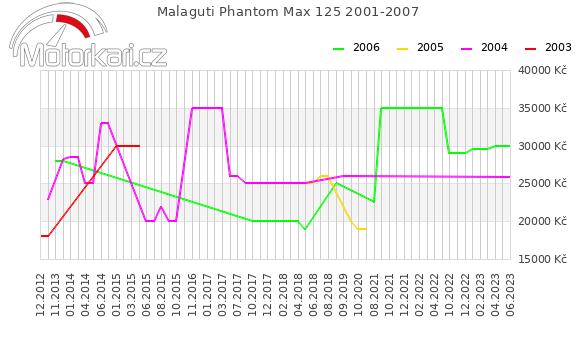 Malaguti Phantom Max 125 2001-2007