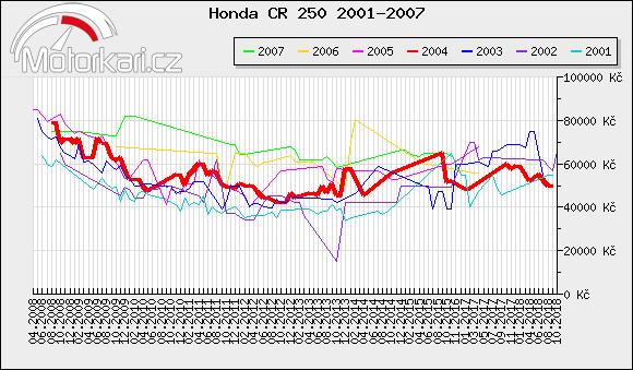 Honda CR 250 2001-2007