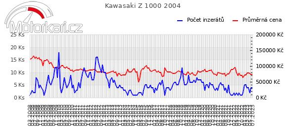 Kawasaki Z 1000 2004