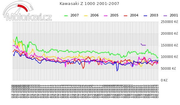 Kawasaki Z 1000 2001-2007