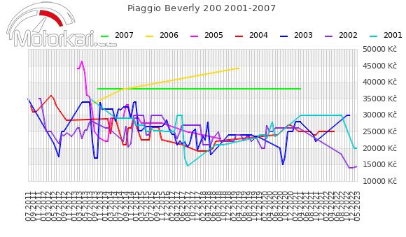 Piaggio Beverly 200 2001-2007