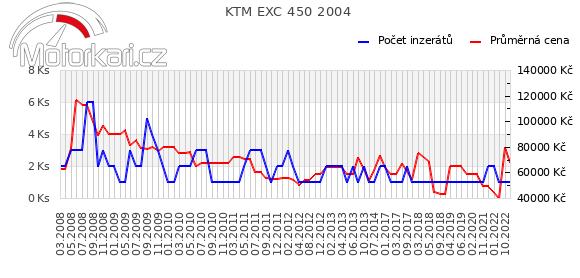 KTM EXC 450 2004