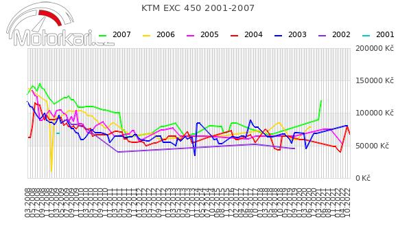 KTM EXC 450 2001-2007