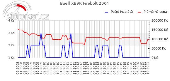 Buell XB9R Firebolt 2004