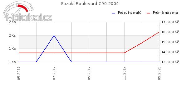 Suzuki Boulevard C90 2004