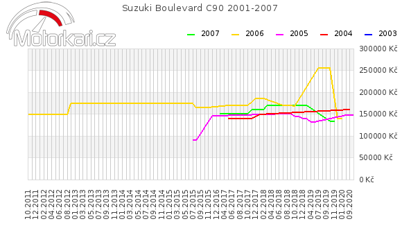 Suzuki Boulevard C90 2001-2007