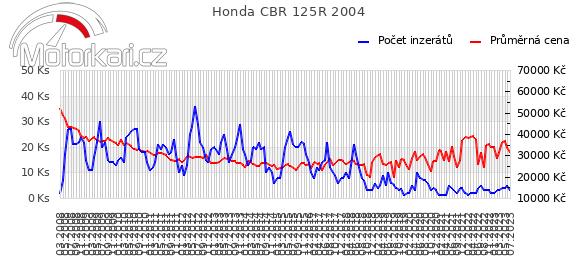 Honda CBR 125R 2004