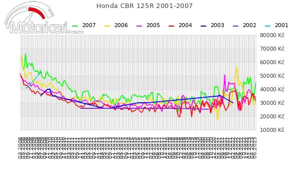 Honda CBR 125R 2001-2007