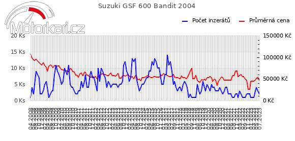 Suzuki GSF 600 Bandit 2004