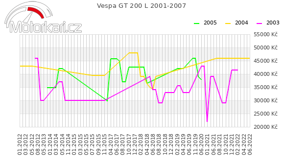 Vespa GT 200 L 2001-2007