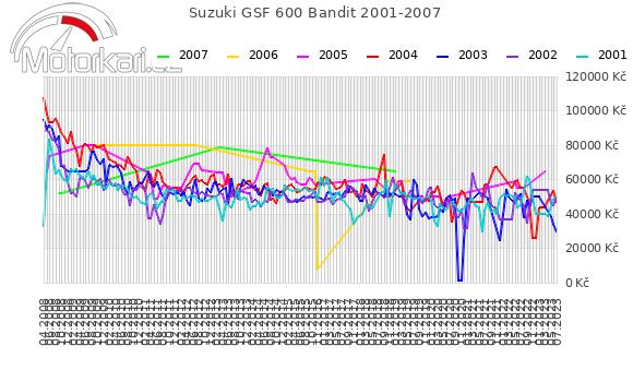 Suzuki GSF 600 Bandit 2001-2007