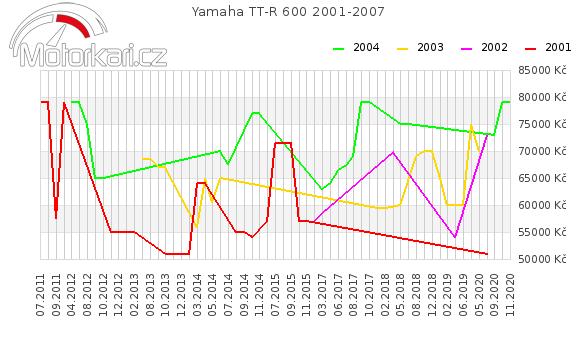 Yamaha TT-R 600 2001-2007