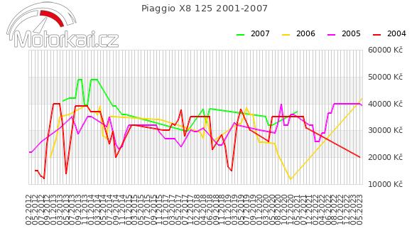 Piaggio X8 125 2001-2007