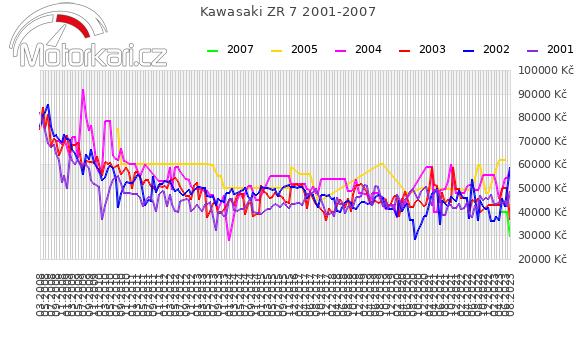 Kawasaki ZR 7 2001-2007