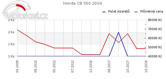Honda CB 500 2004