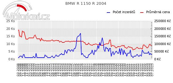 BMW R 1150 R 2004