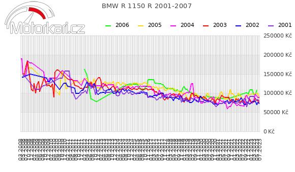 BMW R 1150 R 2001-2007