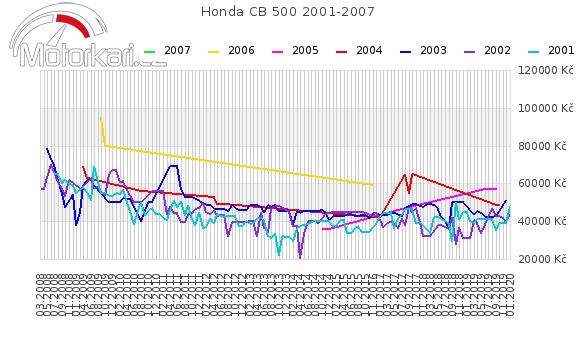 Honda CB 500 2001-2007