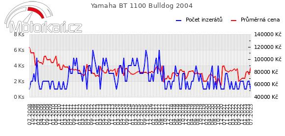Yamaha BT 1100 Bulldog 2004